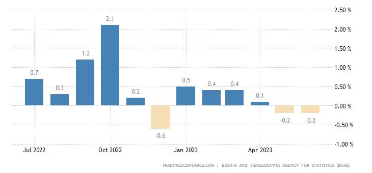 Bosnia And Herzegovina Inflation Rate MoM
