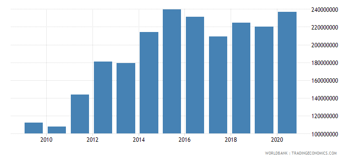 bosnia and herzegovina interest payments current lcu wb data