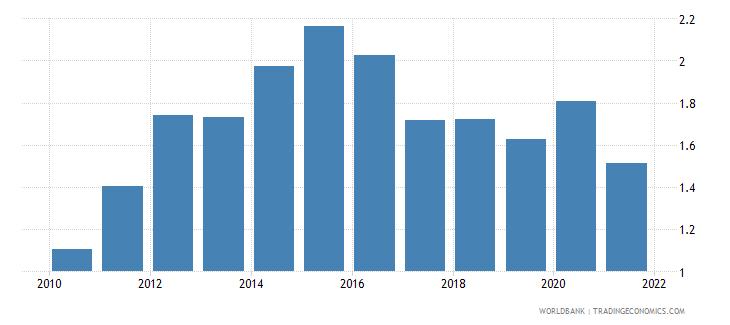 bosnia and herzegovina interest payments percent of revenue wb data