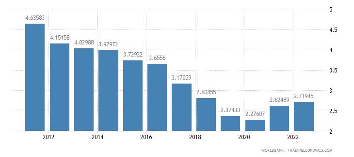 bosnia and herzegovina interest rate spread lending rate minus deposit rate percent wb data