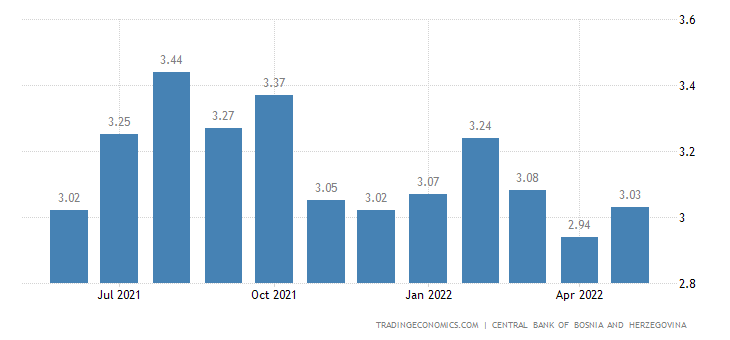 Bosnia And Herzegovina Lending Rate
