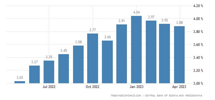 Bosnia And Herzegovina Lending Rate