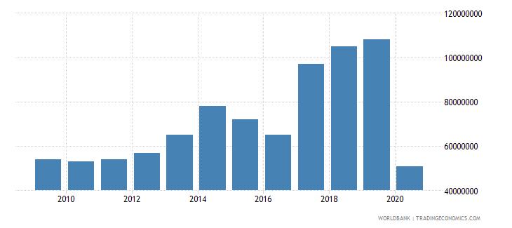 bosnia and herzegovina international tourism expenditures for passenger transport items us dollar wb data