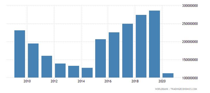 bosnia and herzegovina international tourism expenditures for travel items us dollar wb data