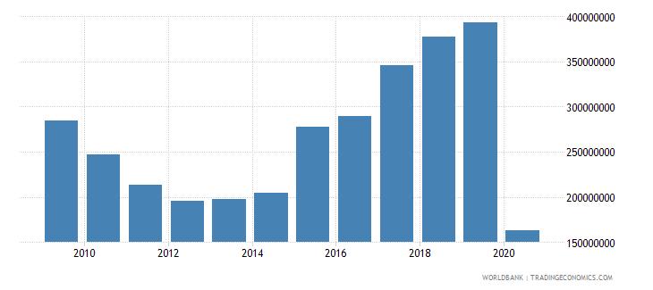 bosnia and herzegovina international tourism expenditures us dollar wb data
