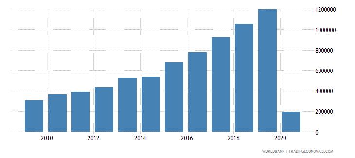 bosnia and herzegovina international tourism number of arrivals wb data