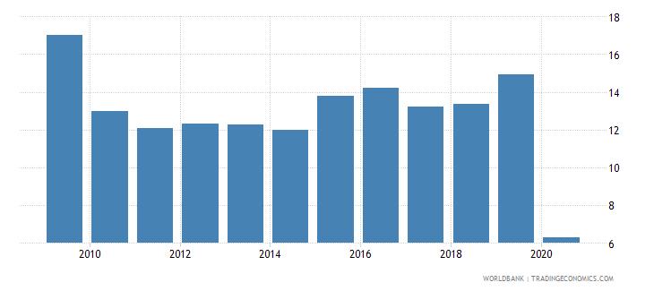 bosnia and herzegovina international tourism receipts percent of total exports wb data