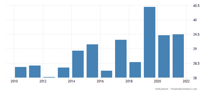 bosnia and herzegovina labor force female percent of total labor force wb data