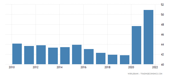 bosnia and herzegovina labor force participation rate total percent of total population ages 15 national estimate wb data