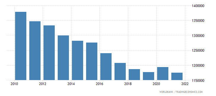bosnia and herzegovina labor force total wb data