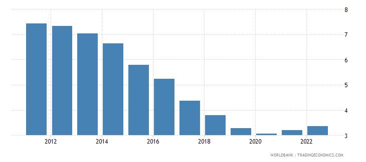bosnia and herzegovina lending interest rate percent wb data