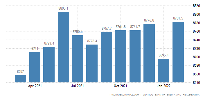 Bosnia And Herzegovina Loans To Private Sector