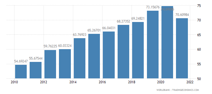 bosnia and herzegovina manufactures exports percent of merchandise exports wb data