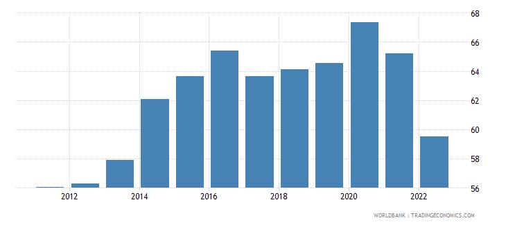 bosnia and herzegovina manufactures imports percent of merchandise imports wb data