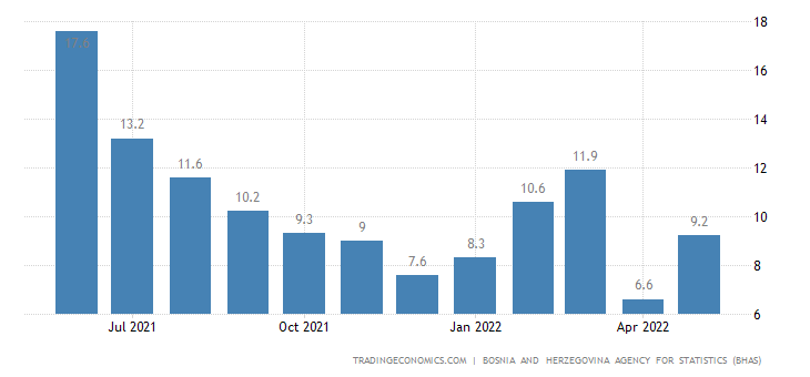 Bosnia and Herzegovina Manufacturing Production