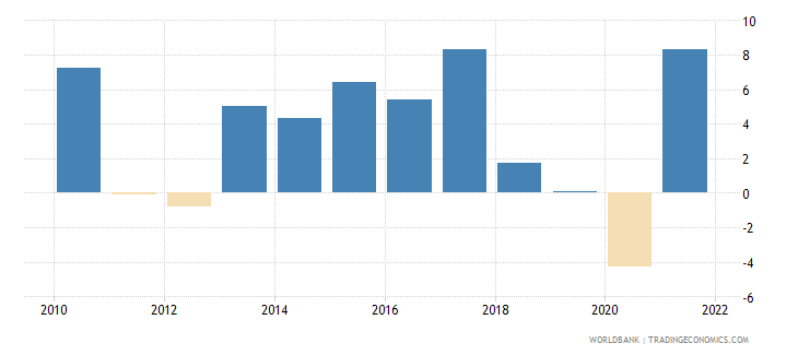 bosnia and herzegovina manufacturing value added annual percent growth wb data
