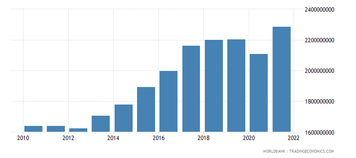bosnia and herzegovina manufacturing value added constant 2000 us dollar wb data