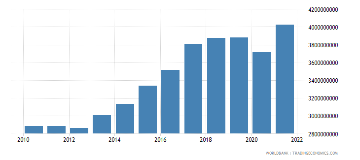 bosnia and herzegovina manufacturing value added constant lcu wb data