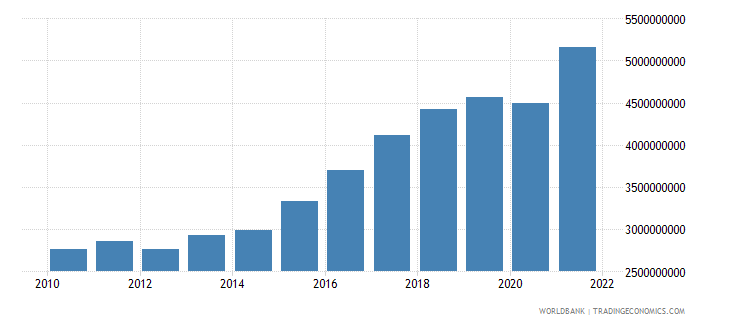 bosnia and herzegovina manufacturing value added current lcu wb data