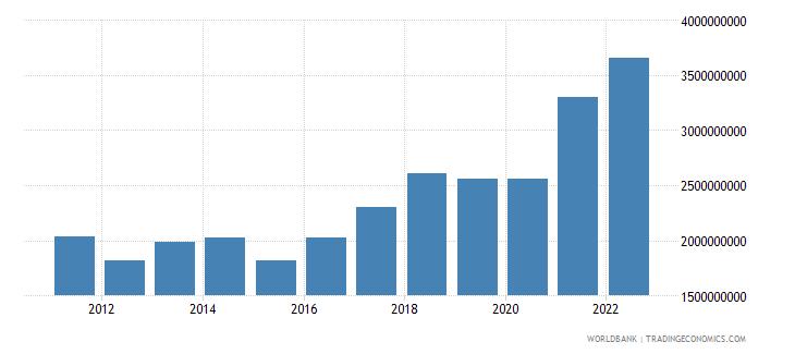 bosnia and herzegovina manufacturing value added us dollar wb data