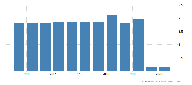 bosnia and herzegovina merchandise exports by the reporting economy residual percent of total merchandise exports wb data