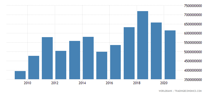 bosnia and herzegovina merchandise exports by the reporting economy us dollar wb data