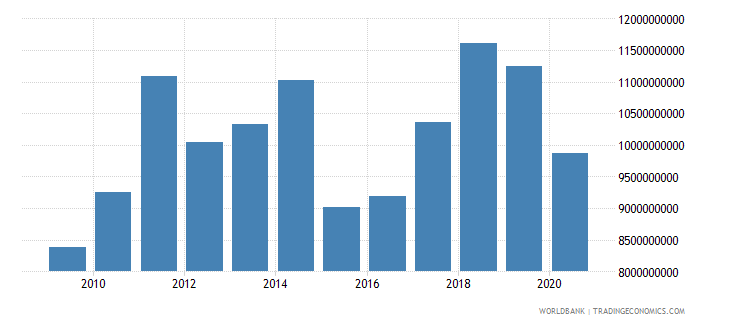 bosnia and herzegovina merchandise imports by the reporting economy us dollar wb data