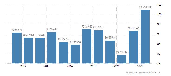 bosnia and herzegovina merchandise trade percent of gdp wb data