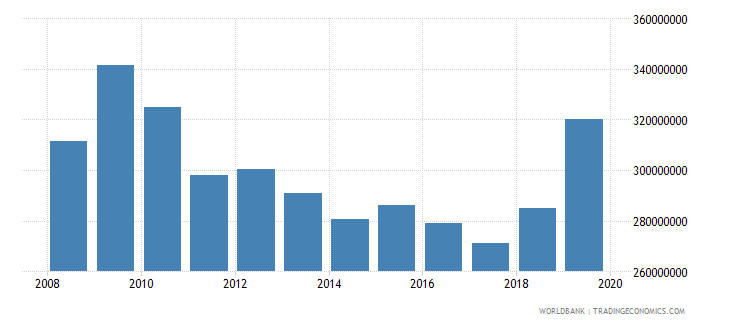bosnia and herzegovina military expenditure current lcu wb data