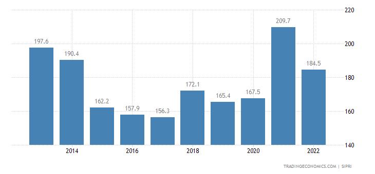 Bosnia And Herzegovina Military Expenditure