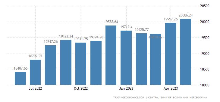 Bosnia And Herzegovina Money Supply M1