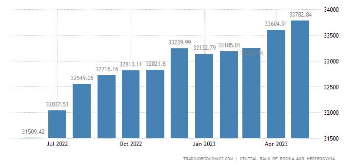 Bosnia And Herzegovina Money Supply M2