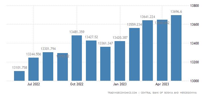 Bosnia And Herzegovina Money Supply M3