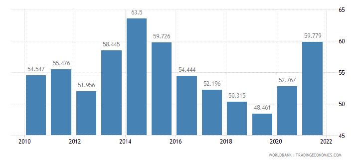 bosnia and herzegovina mortality rate adult female per 1 000 female adults wb data