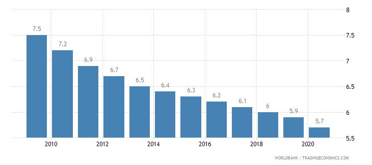bosnia and herzegovina mortality rate under 5 per 1 000 wb data