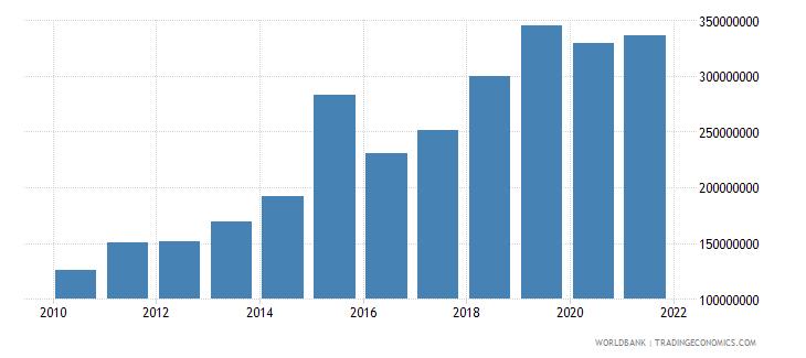 bosnia and herzegovina multilateral debt service tds us dollar wb data