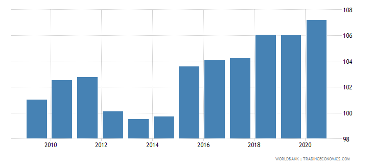 bosnia and herzegovina net barter terms of trade index 2000  100 wb data
