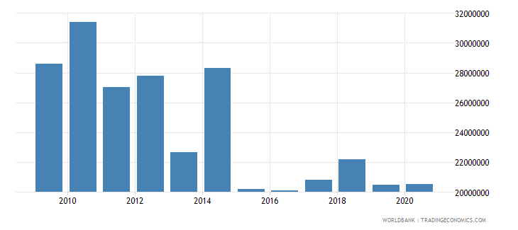 bosnia and herzegovina net bilateral aid flows from dac donors austria us dollar wb data