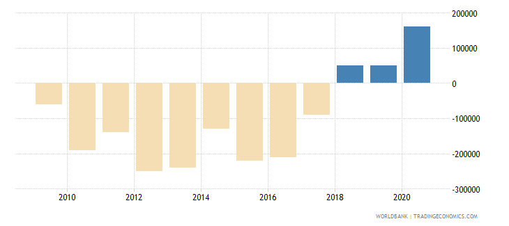 bosnia and herzegovina net bilateral aid flows from dac donors belgium us dollar wb data