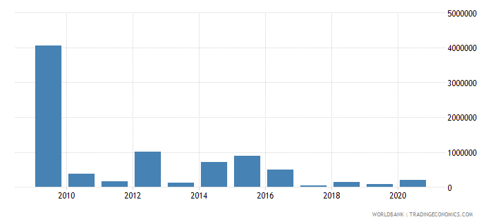 bosnia and herzegovina net bilateral aid flows from dac donors canada us dollar wb data
