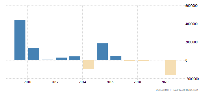 bosnia and herzegovina net bilateral aid flows from dac donors denmark us dollar wb data