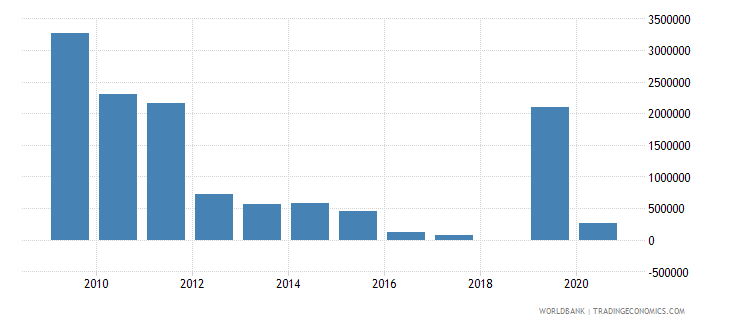 bosnia and herzegovina net bilateral aid flows from dac donors finland us dollar wb data