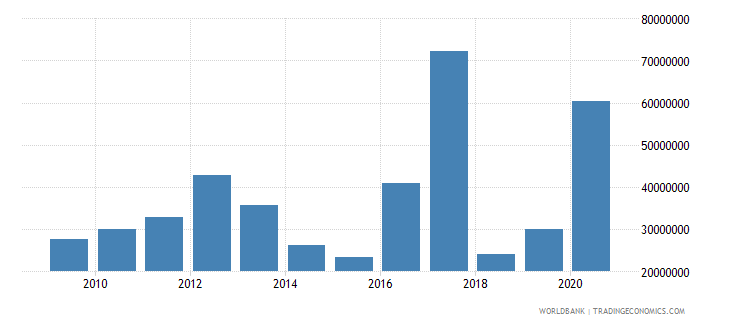 bosnia and herzegovina net bilateral aid flows from dac donors germany us dollar wb data