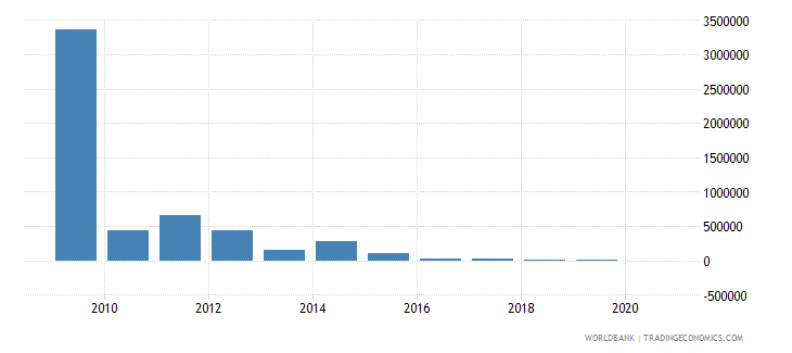 bosnia and herzegovina net bilateral aid flows from dac donors greece us dollar wb data
