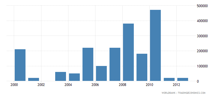 bosnia and herzegovina net bilateral aid flows from dac donors iceland current us$ wb data