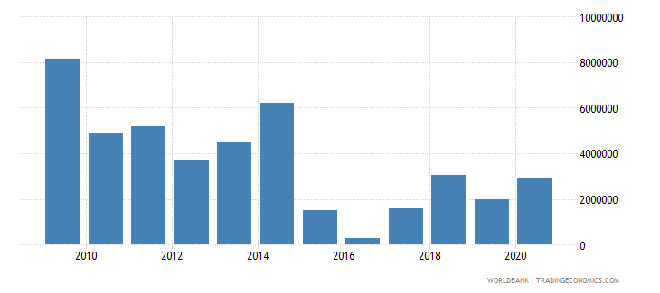 bosnia and herzegovina net bilateral aid flows from dac donors italy us dollar wb data