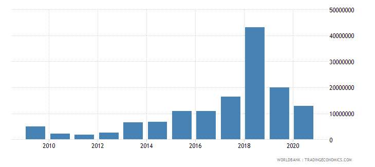 bosnia and herzegovina net bilateral aid flows from dac donors japan us dollar wb data