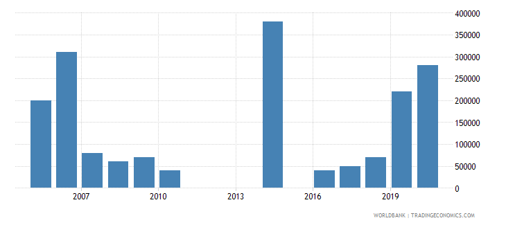 bosnia and herzegovina net bilateral aid flows from dac donors luxembourg us dollar wb data