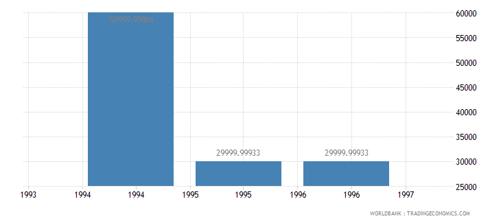 bosnia and herzegovina net bilateral aid flows from dac donors new zealand us dollar wb data