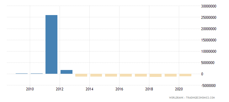 bosnia and herzegovina net bilateral aid flows from dac donors poland current us$ wb data